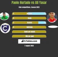 Paolo Hurtado vs Ali Yasar h2h player stats