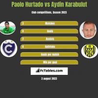 Paolo Hurtado vs Aydin Karabulut h2h player stats