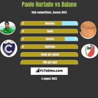 Paolo Hurtado vs Baiano h2h player stats