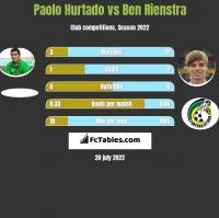 Paolo Hurtado vs Ben Rienstra h2h player stats