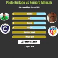 Paolo Hurtado vs Bernard Mensah h2h player stats