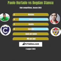 Paolo Hurtado vs Bogdan Stancu h2h player stats