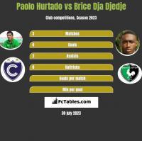Paolo Hurtado vs Brice Dja Djedje h2h player stats