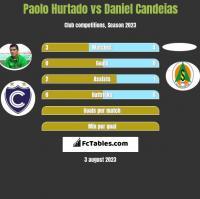 Paolo Hurtado vs Daniel Candeias h2h player stats