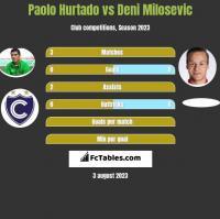 Paolo Hurtado vs Deni Milosevic h2h player stats