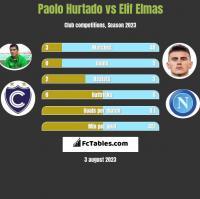 Paolo Hurtado vs Elif Elmas h2h player stats
