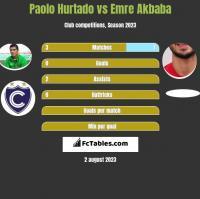 Paolo Hurtado vs Emre Akbaba h2h player stats