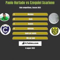 Paolo Hurtado vs Ezequiel Scarione h2h player stats