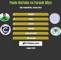 Paolo Hurtado vs Farouk Miya h2h player stats