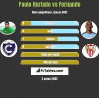 Paolo Hurtado vs Fernando h2h player stats