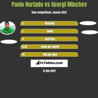 Paolo Hurtado vs Georgi Minchev h2h player stats