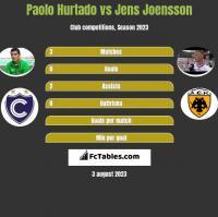 Paolo Hurtado vs Jens Joensson h2h player stats
