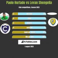 Paolo Hurtado vs Levan Shengelia h2h player stats