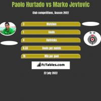 Paolo Hurtado vs Marko Jevtović h2h player stats