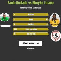 Paolo Hurtado vs Moryke Fofana h2h player stats