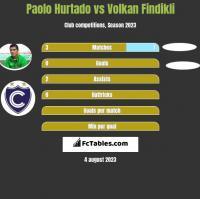 Paolo Hurtado vs Volkan Findikli h2h player stats