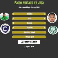 Paolo Hurtado vs Jaja h2h player stats