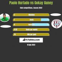 Paolo Hurtado vs Gokay Guney h2h player stats