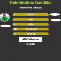 Paolo Hurtado vs Aksel Aktas h2h player stats