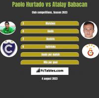 Paolo Hurtado vs Atalay Babacan h2h player stats