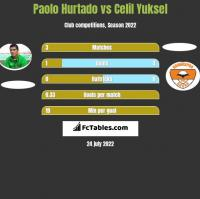 Paolo Hurtado vs Celil Yuksel h2h player stats