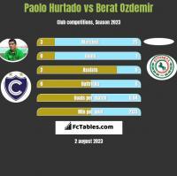 Paolo Hurtado vs Berat Ozdemir h2h player stats