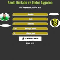 Paolo Hurtado vs Ender Aygoren h2h player stats