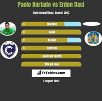 Paolo Hurtado vs Erdon Daci h2h player stats