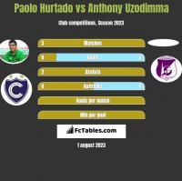 Paolo Hurtado vs Anthony Uzodimma h2h player stats