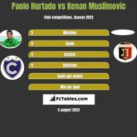 Paolo Hurtado vs Kenan Muslimovic h2h player stats