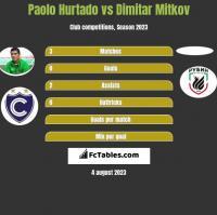 Paolo Hurtado vs Dimitar Mitkov h2h player stats