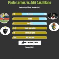 Paolo Lemos vs Adri Castellano h2h player stats