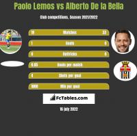 Paolo Lemos vs Alberto De la Bella h2h player stats