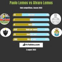 Paolo Lemos vs Alvaro Lemos h2h player stats