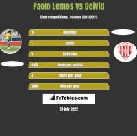 Paolo Lemos vs Deivid h2h player stats