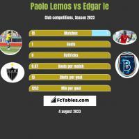 Paolo Lemos vs Edgar Ie h2h player stats