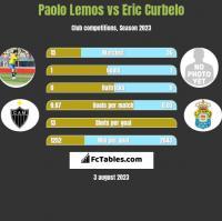Paolo Lemos vs Eric Curbelo h2h player stats
