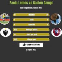 Paolo Lemos vs Gaston Campi h2h player stats