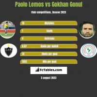 Paolo Lemos vs Gokhan Gonul h2h player stats