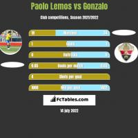 Paolo Lemos vs Gonzalo h2h player stats