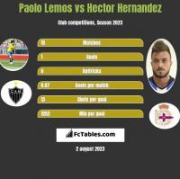 Paolo Lemos vs Hector Hernandez h2h player stats