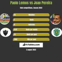 Paolo Lemos vs Joao Pereira h2h player stats