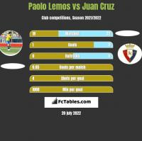 Paolo Lemos vs Juan Cruz h2h player stats