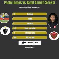 Paolo Lemos vs Kamil Ahmet Corekci h2h player stats