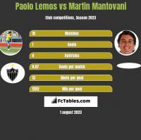 Paolo Lemos vs Martin Mantovani h2h player stats