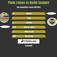 Paolo Lemos vs Nazim Sangare h2h player stats