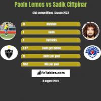 Paolo Lemos vs Sadik Ciftpinar h2h player stats
