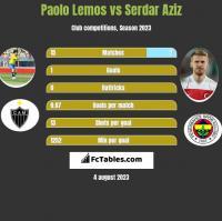 Paolo Lemos vs Serdar Aziz h2h player stats