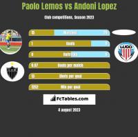 Paolo Lemos vs Andoni Lopez h2h player stats