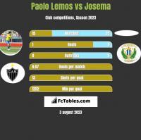 Paolo Lemos vs Josema h2h player stats